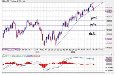 USD-GBP
